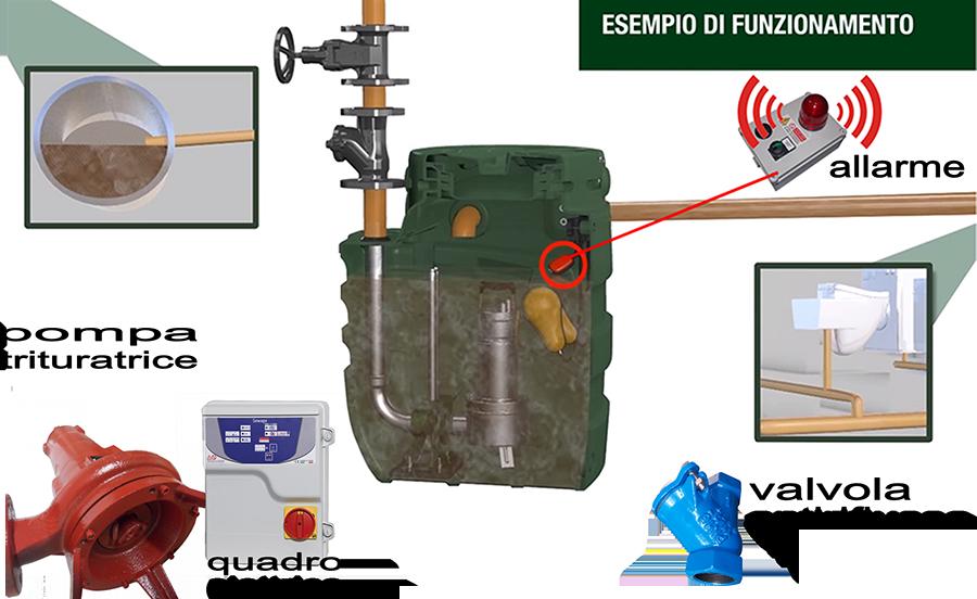 Schema Quadro Elettrico Per Pompa Sommersa : Impianto di sollevamento per fognature lowara singlebox