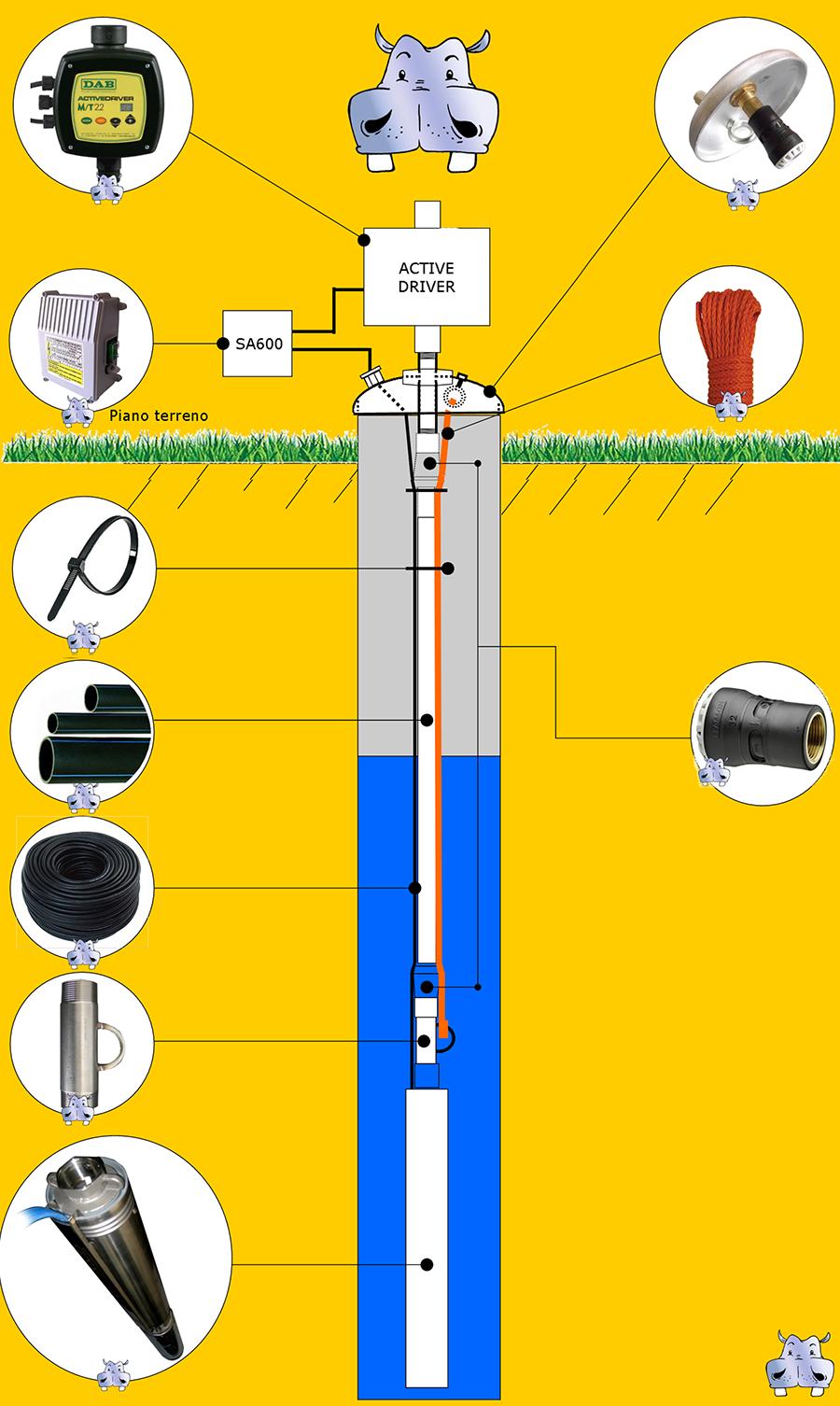Schema Elettrico Per Pompa Sommersa : Impianto di sollevamento acqua pozzo pompa sommersa